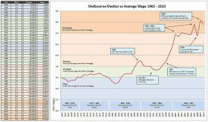 A lakás árak és az átlagkereset viszonya 1965 és 2010 között Melbourne-ben